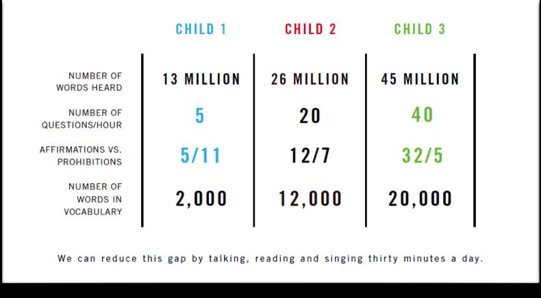 30 Million Word Gap Image